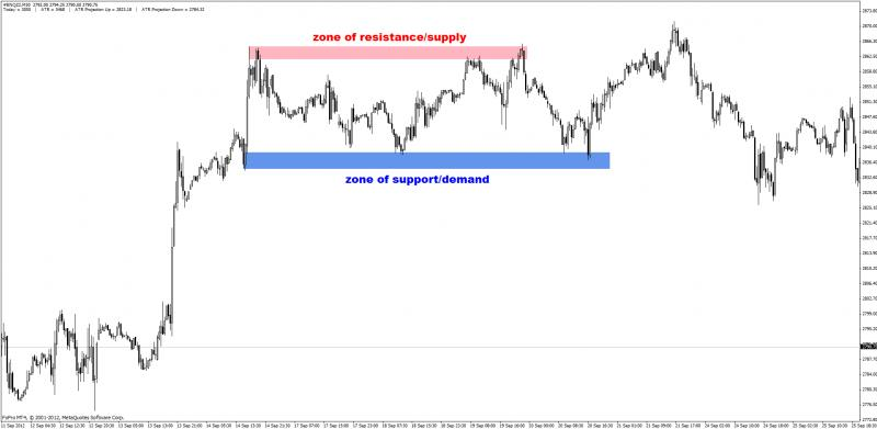 Supply and Demand zones-support-resistance2.jpg