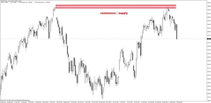 Supply and Demand zones-support-resistance4.jpg