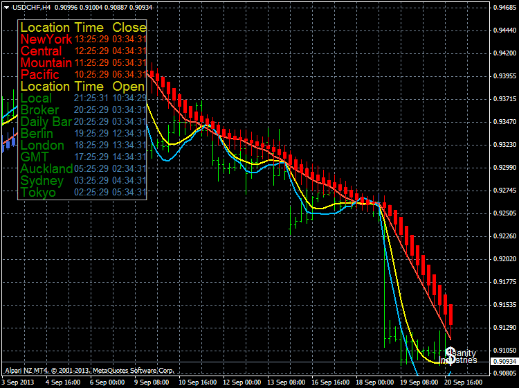 market hours-usdchf-h4-alpari-nz-limited-time.png