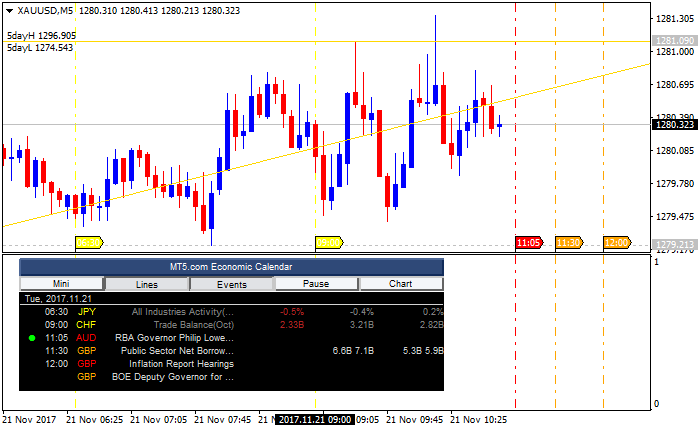 MT5.com Economic Calendar-xauusd-m5-alpari-international-limited.png