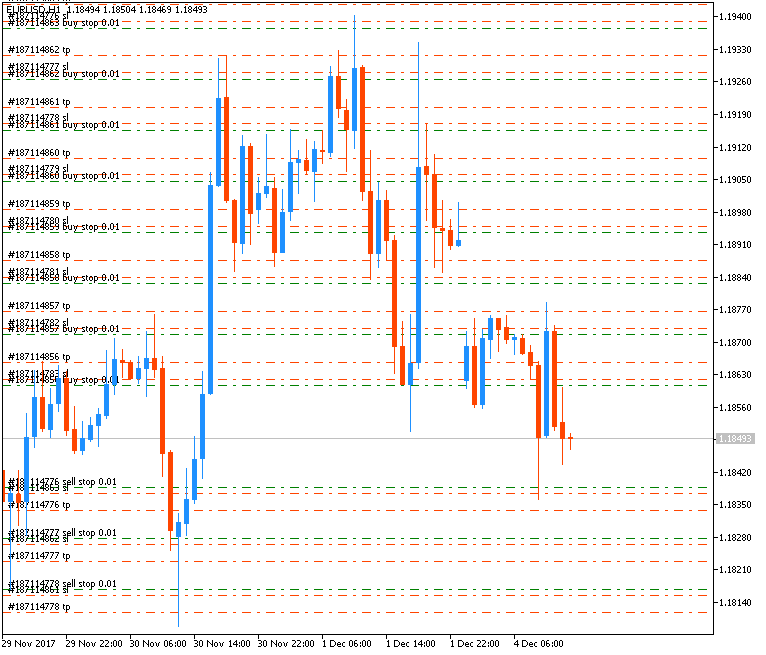 All about Script(s) for MT4 Platform-eurusd-h1-metaquotes-software-corp.png