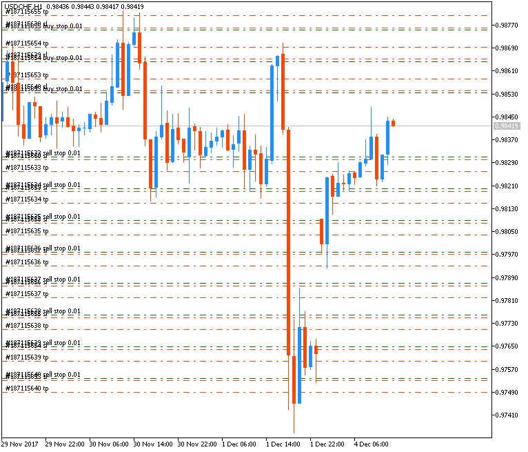 All about Script(s) for MT4 Platform-usdchf-h1-metaquotes-software-corp.png