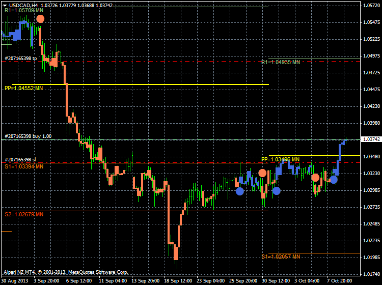 AllAbsoluteStrengthTrend-usdcad-h4-alpari-nz-limited-2.png