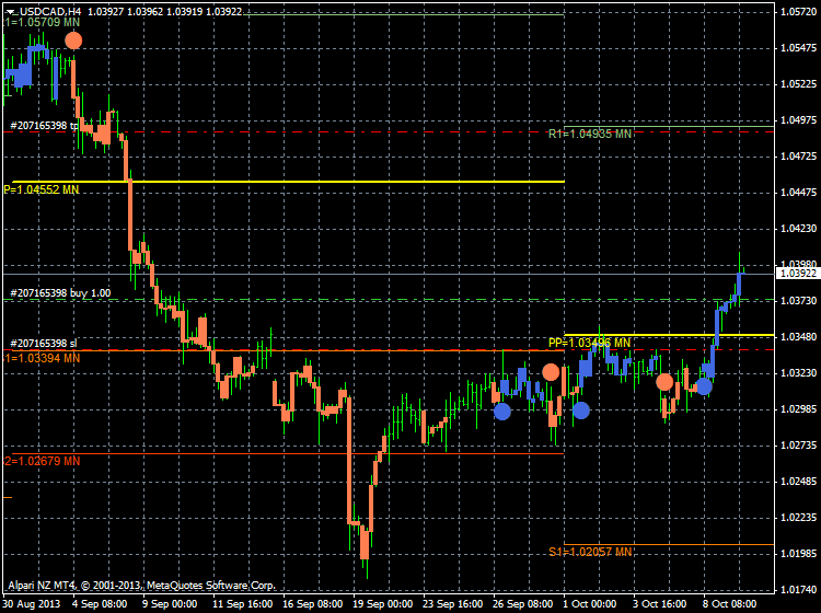 AllAbsoluteStrengthTrend-usdcad-h4-alpari-nz-limited.png
