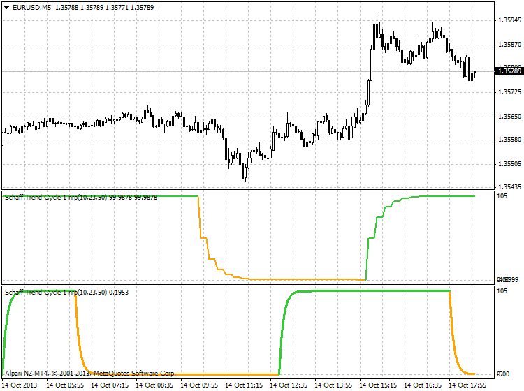 MTF indicators-eurusd-m5-alpari-nz-limited-3.png