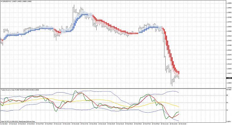 Traders Dynamic Index-eurusdm15_tdi.jpg