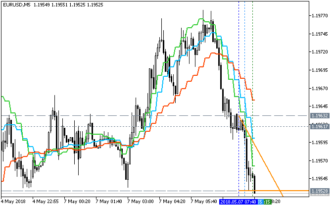 AllAverages-eurusd-m5-fx-choice-limited.png