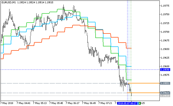 AllAverages-eurusd-m1-fx-choice-limited.png
