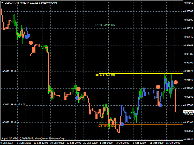 AllAbsoluteStrengthTrend-usdchf-h4-alpari-nz-limited.png