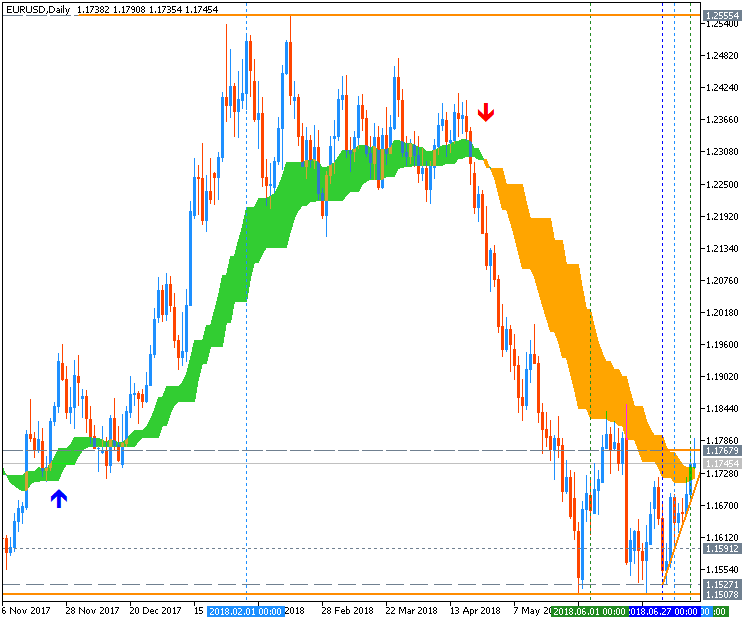 All about Trend Line & Channel-eurusd-d1-metaquotes-software-corp-2.png