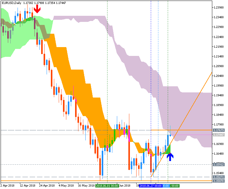 All about Trend Line & Channel-eurusd-d1-metaquotes-software-corp.png