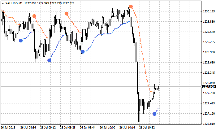 Keltner Bands Stop and Supertrend Stop-xauusd-m1-alpari-international-limited.png