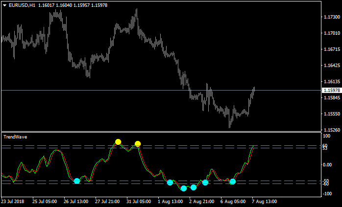 All about  Oscillator & Histogram-eurusd-h1-alpari-international-limited-2.png