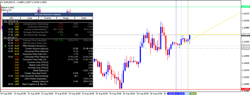 MT5.com Economic Calendar-eurusd-h1-alpari-international-limited.png