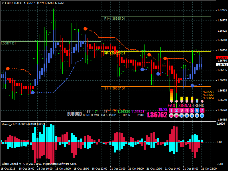 AllHeikin-Ashi-eurusdm30_i-trend.png