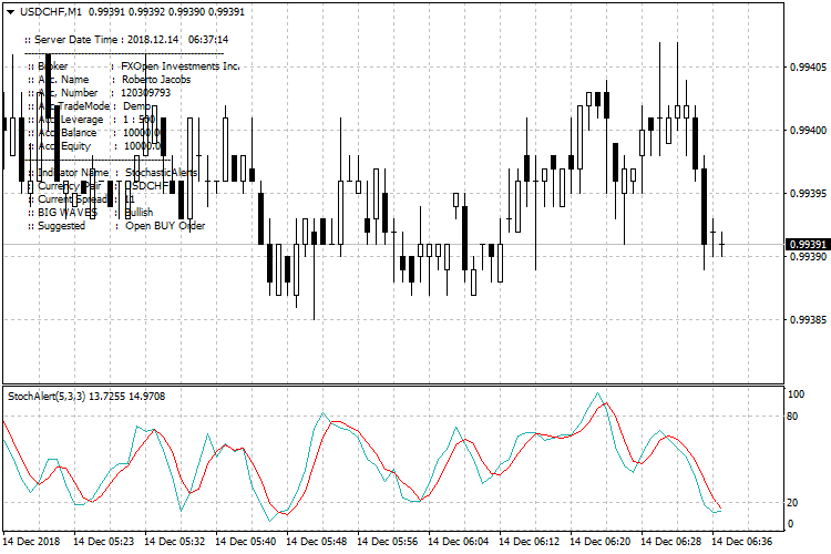 add alerts and arrows-sa_usdchf-m1-fxopen-investments-inc-3.png