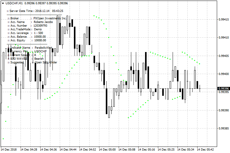 add alerts and arrows-pa_usdchf-m1-fxopen-investments-inc-2.png