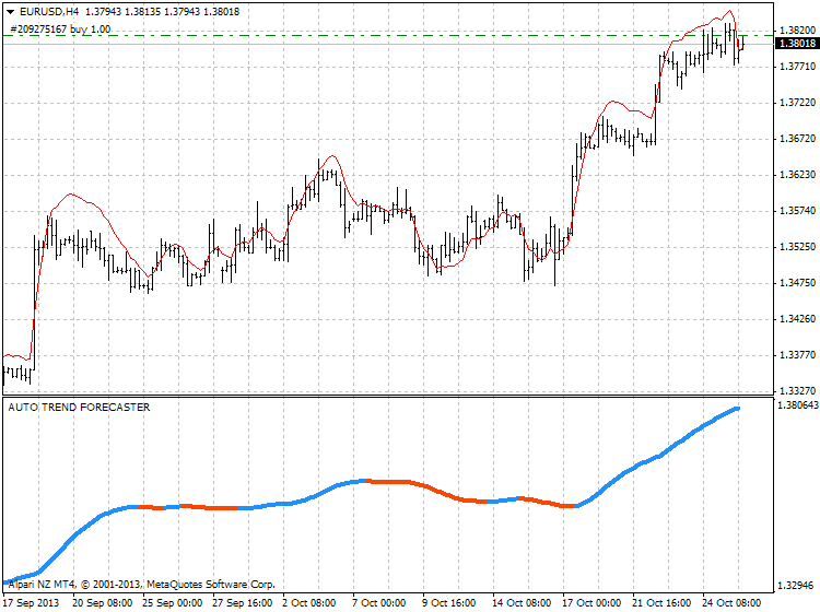 Forecasting Indicators-eurusd-h4-alpari-nz-limited.png