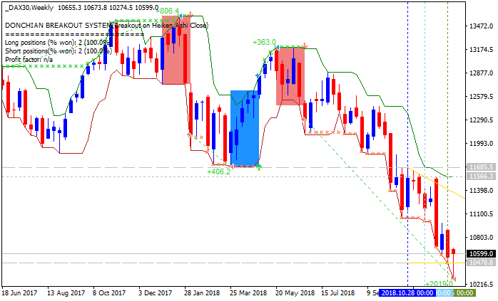 Forecasting Indicators-dax30-w1-alpari-international-limited.png