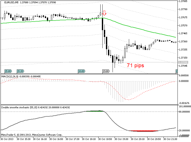 FXstreet.com Economic Calendar-eurusd-m5-metaquotes-software-corp-71-pips-price-movement-.png