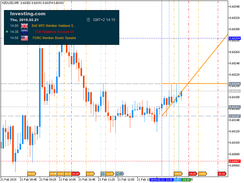 Investing.com Economic Calendar-mt5_nzdusd-m5-fx-choice-limited-3.png