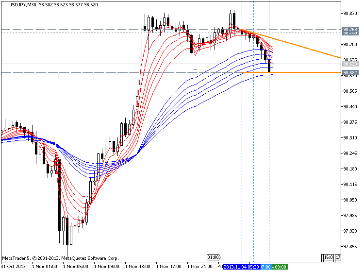 Guppy Moving Average-usdjpy-m30-metaquotes-software-corp-temp-file-screenshot-64808.png