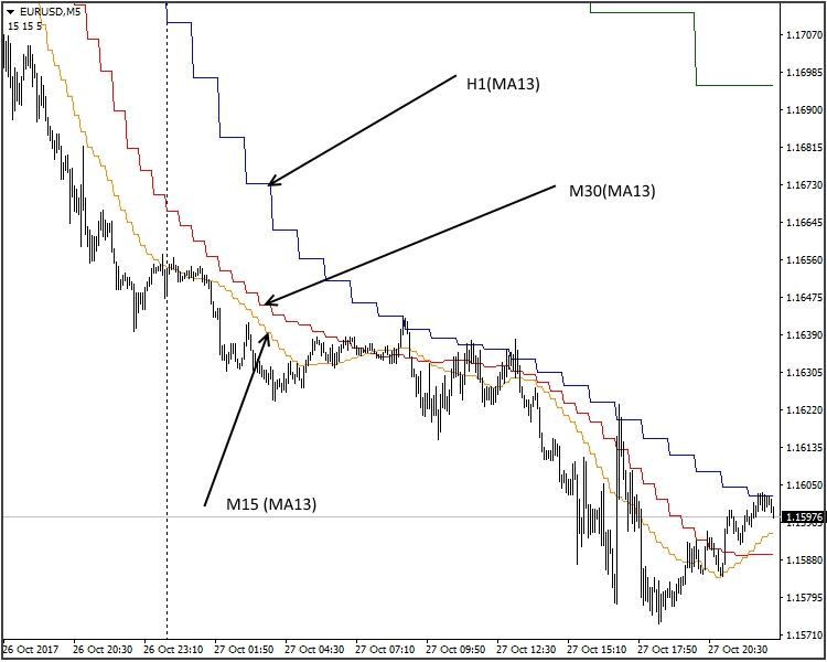 MTF indicators-mtf2.jpg