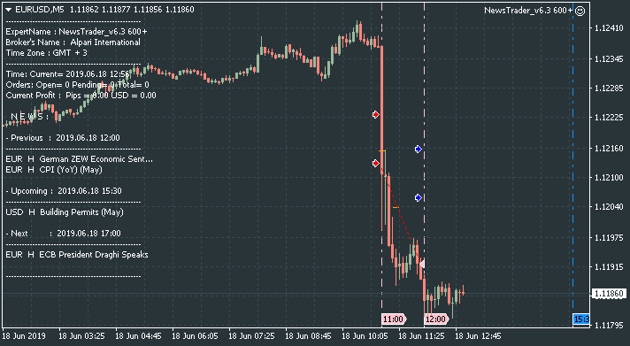 NewsTrader EA-eurusd-m5-alpari-international.png