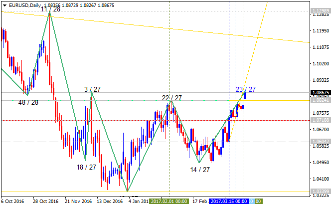 All about Trend Line & Channel-eurusd-d1-alpari-international-limited-3333.png