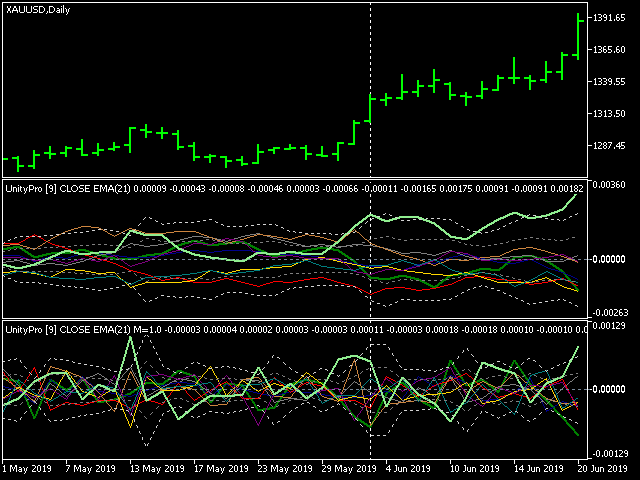 Currency Indexes, Clusters and Strenght-xauusddailyunity.png