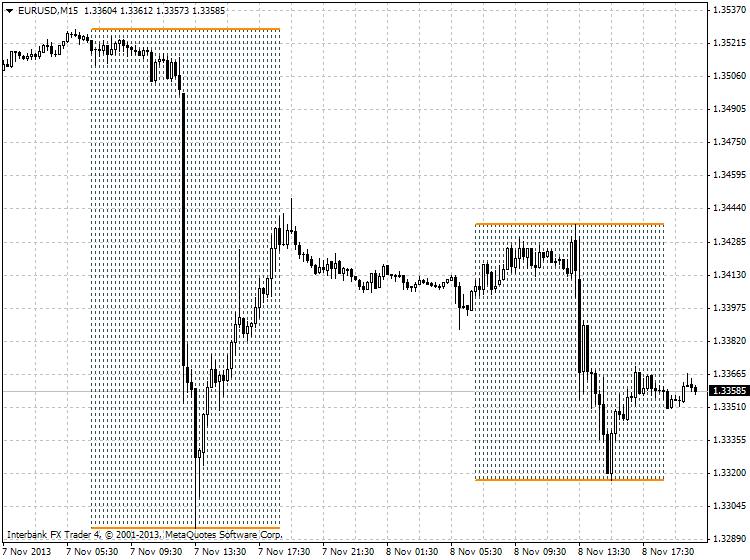 market hours-eurusd-m15-ibfx-inc.png