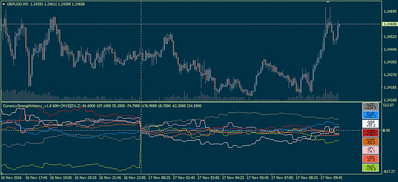 Currency Indexes, Clusters and Strenght-currencystrengthhistory8888.png