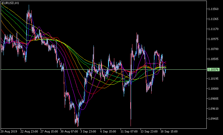 All about Rainbow & Multi Indicators-eurusd-h1-metaquotes-software-corp-3.png