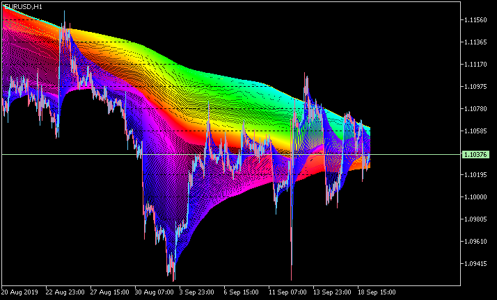 All about Rainbow & Multi Indicators-eurusd-h1-metaquotes-software-corp-2.png