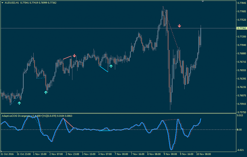 MTF High, Low, Midpoint-adaptivecog-divergence212121.png