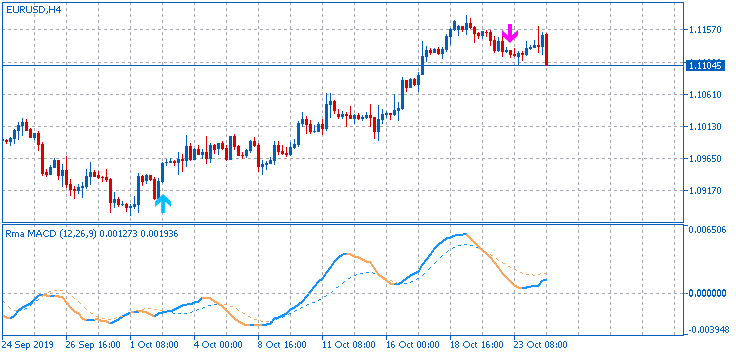 All about MACD & Variant-eurusd-h4-fx-choice-limited.png