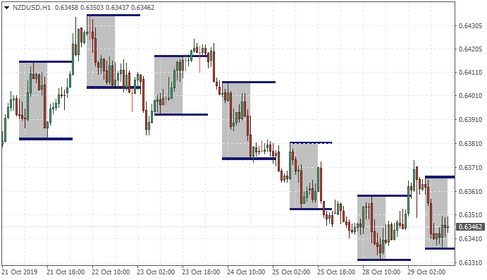 market hours-nzdusd-h1-metaquotes-software-corp-2.png