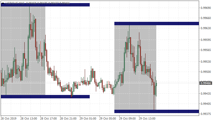 market hours-usdchf-m15-metaquotes-software-corp.png