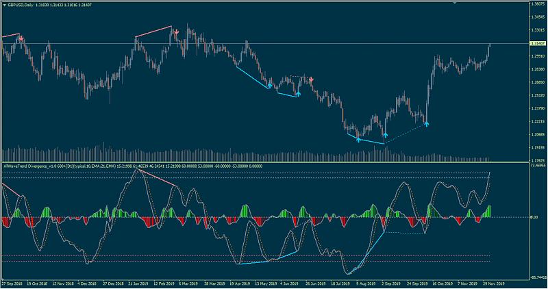 Divergence indicator(s)-allwavetrend-divergence1600.png