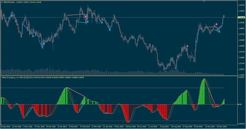 Divergence indicator(s)-allrex-divergence11600.png