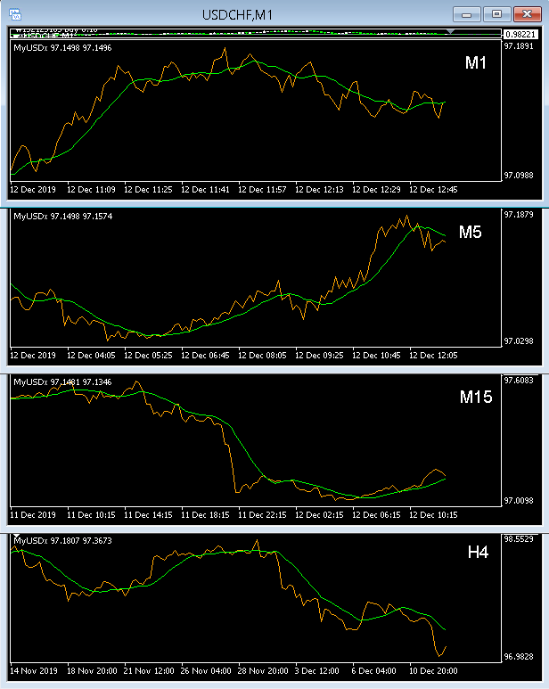 Currency Indexes, Clusters and Strenght-4charts.png