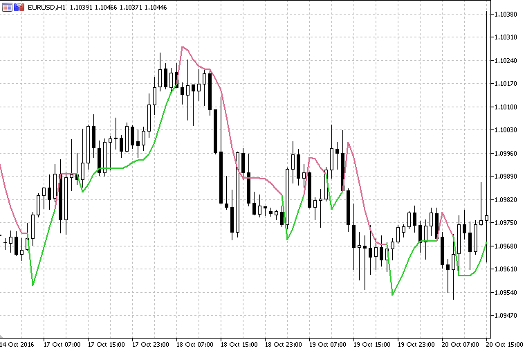 AllHullMA-super_trend_hull_indicator.png