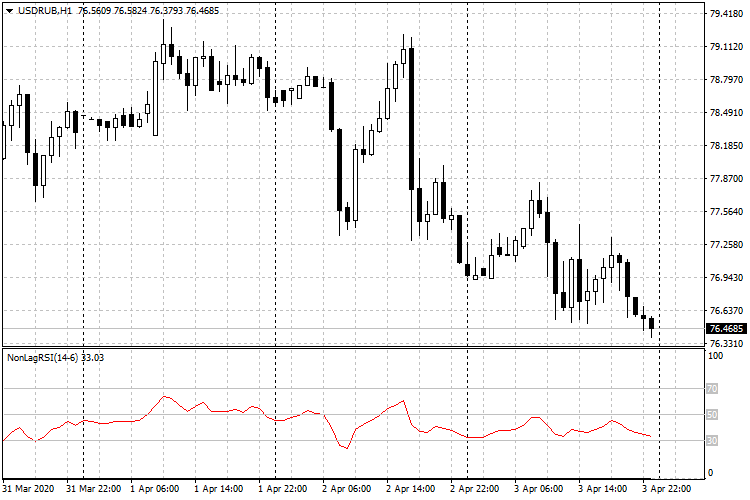 All about RSI & Variant-usdrub-h1-fxopen-investments-inc.png