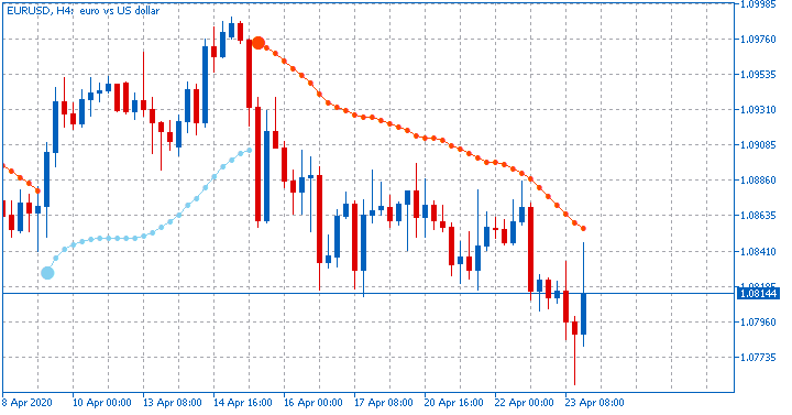 BBands_Stop-eurusd-h4-fx-choice-limited.png