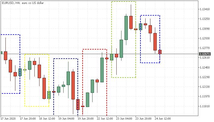 MTF indicators-eurusd-h4-fx-choice-limited.png