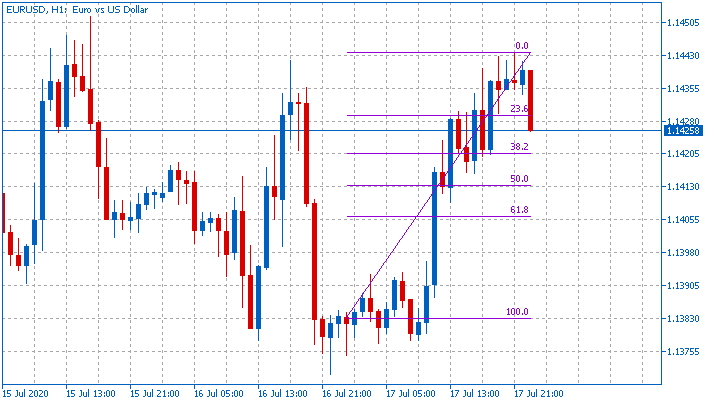 All about Fibonacci & Variant-eurusd-h1-metaquotes-software-corp.png