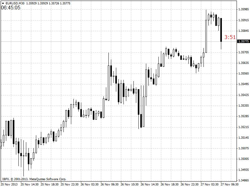 market hours-eurusd-m30-ibfx-inc.png