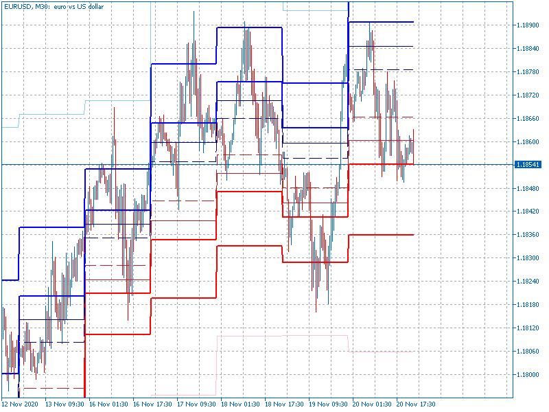 AllPivots-eurusd-m30-fx-choice-limited.png