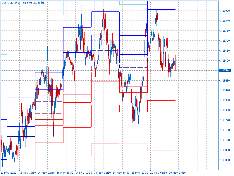 AllPivots-eurusd-m15-fx-choice-limited.png