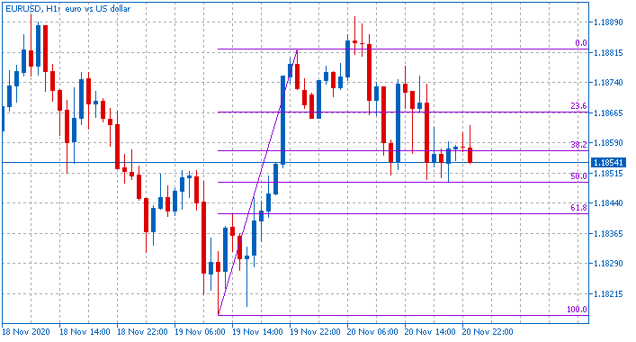 All about Fibonacci & Variant-eurusd-h1-fx-choice-limited-2.png